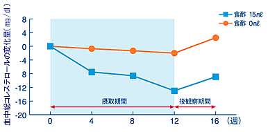 kurozu_keresute_graph