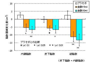 kurozu_naizoshibo_graph